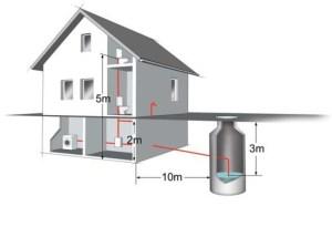 Cum alegem o pompa de hidrofor?